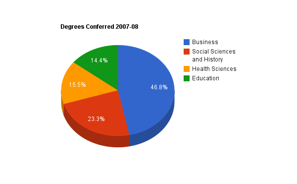 Business Tops the List of Undergraduate Degrees Awarded