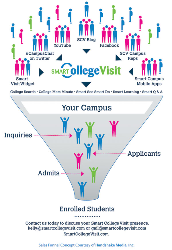 SCV College Admissions Contact Funnel Infographic